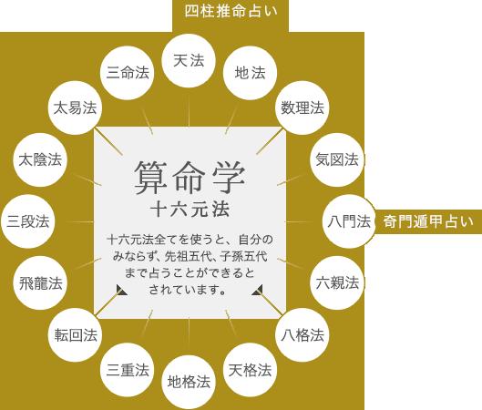 算命学十六元法:十六元法全てを使うと、自分のみならず、先祖三代、子孫三代まで占うことができるとされています。